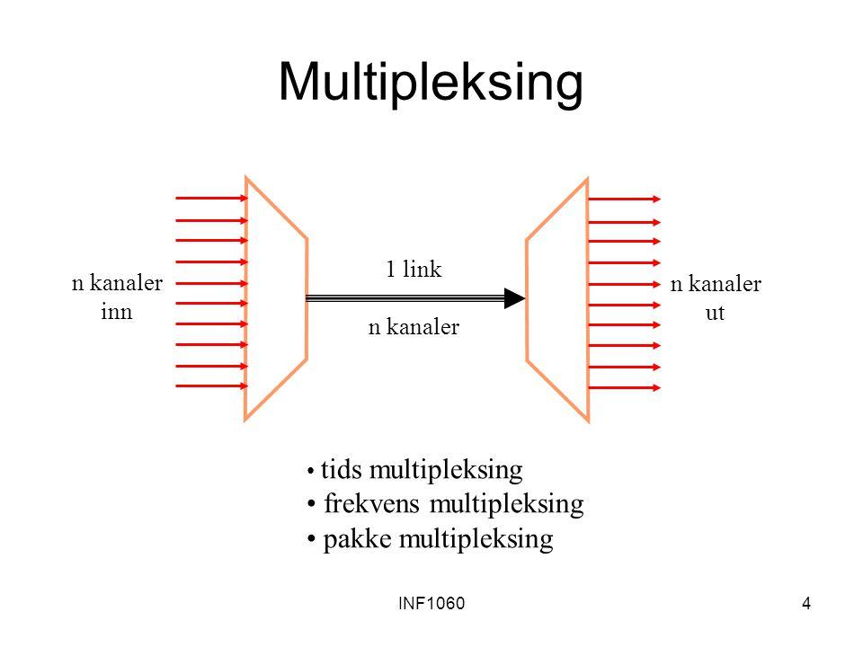 INF10604 Multipleksing 1 link n kanaler inn n kanaler ut tids multipleksing frekvens multipleksing pakke multipleksing