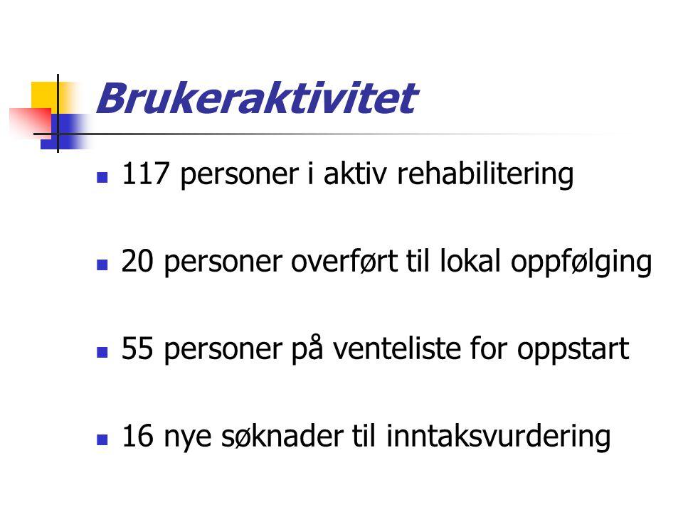 Brukeraktivitet 117 personer i aktiv rehabilitering 20 personer overført til lokal oppfølging 55 personer på venteliste for oppstart 16 nye søknader t
