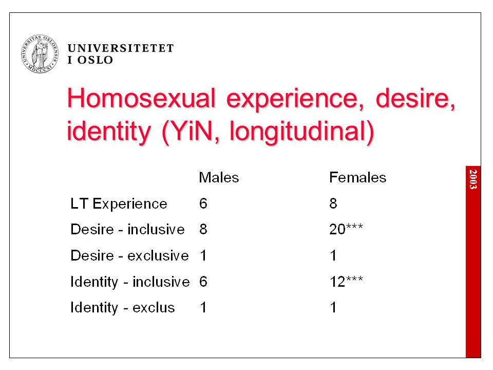 2003 Homosexual experience, desire, identity (YiN, longitudinal)