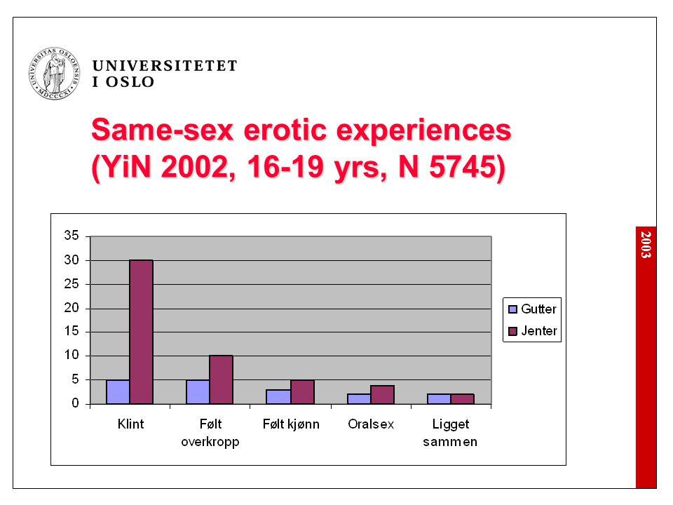 2003 Same-sex erotic experiences (YiN 2002, 16-19 yrs, N 5745)