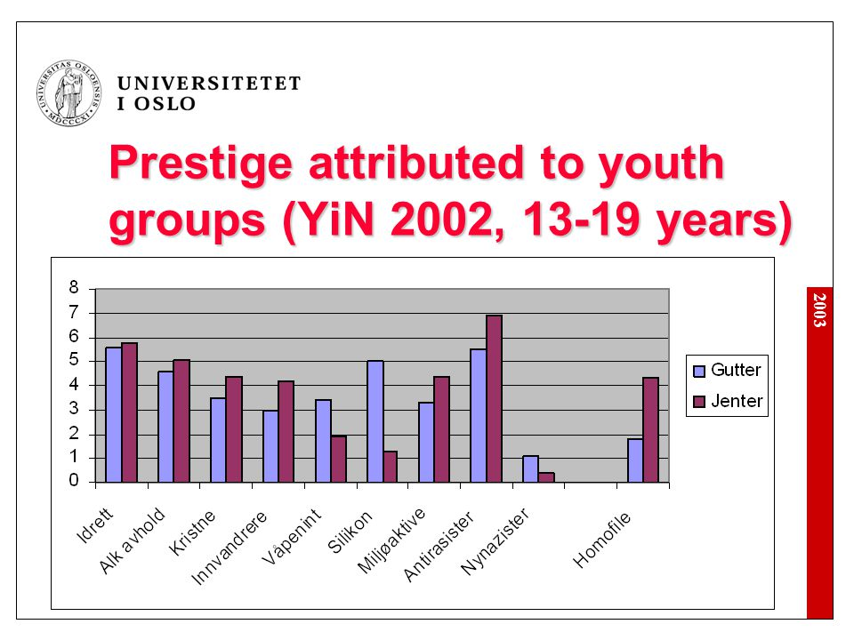 2003 Prestige attributed to youth groups (YiN 2002, 13-19 years)