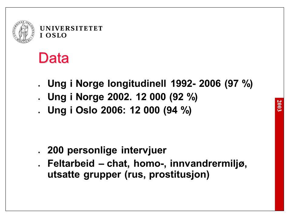 2003 Data Ung i Norge longitudinell 1992- 2006 (97 %) Ung i Norge 2002. 12 000 (92 %) Ung i Oslo 2006: 12 000 (94 %) 200 personlige intervjuer Feltarb