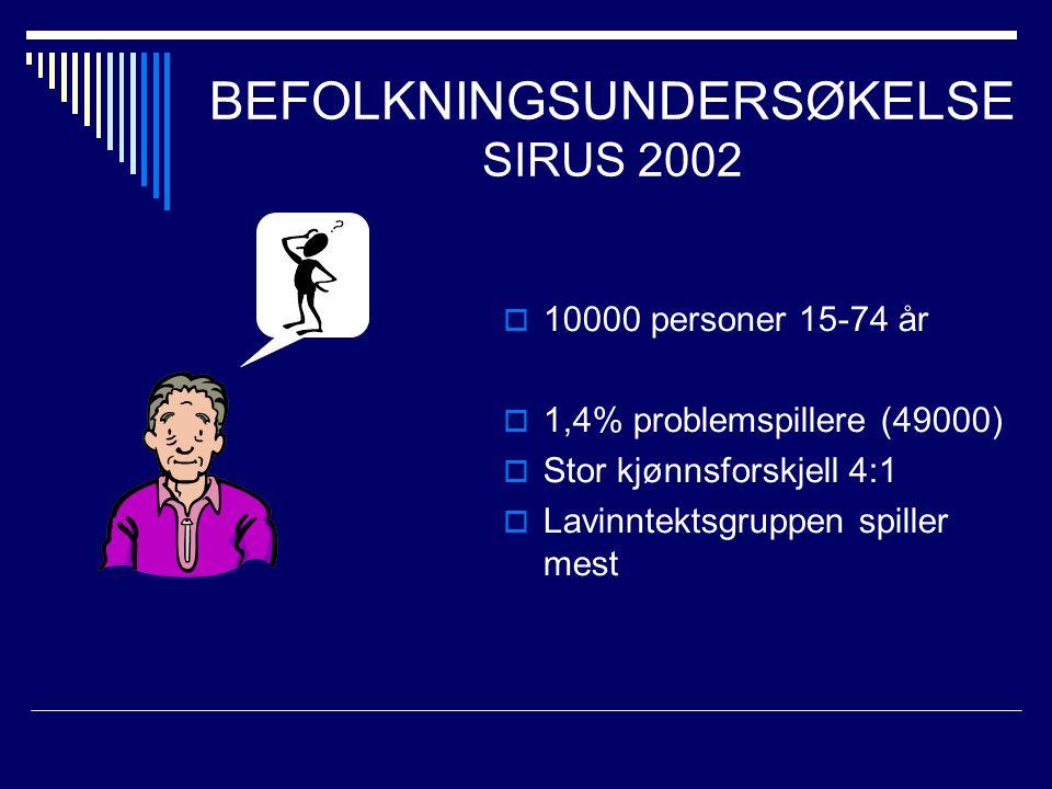 BEFOLKNINGSUNDERSØKELSE SIRUS 2002  10000 personer 15-74 år  1,4% problemspillere (49000)  Stor kjønnsforskjell 4:1  Lavinntektsgruppen spiller mest
