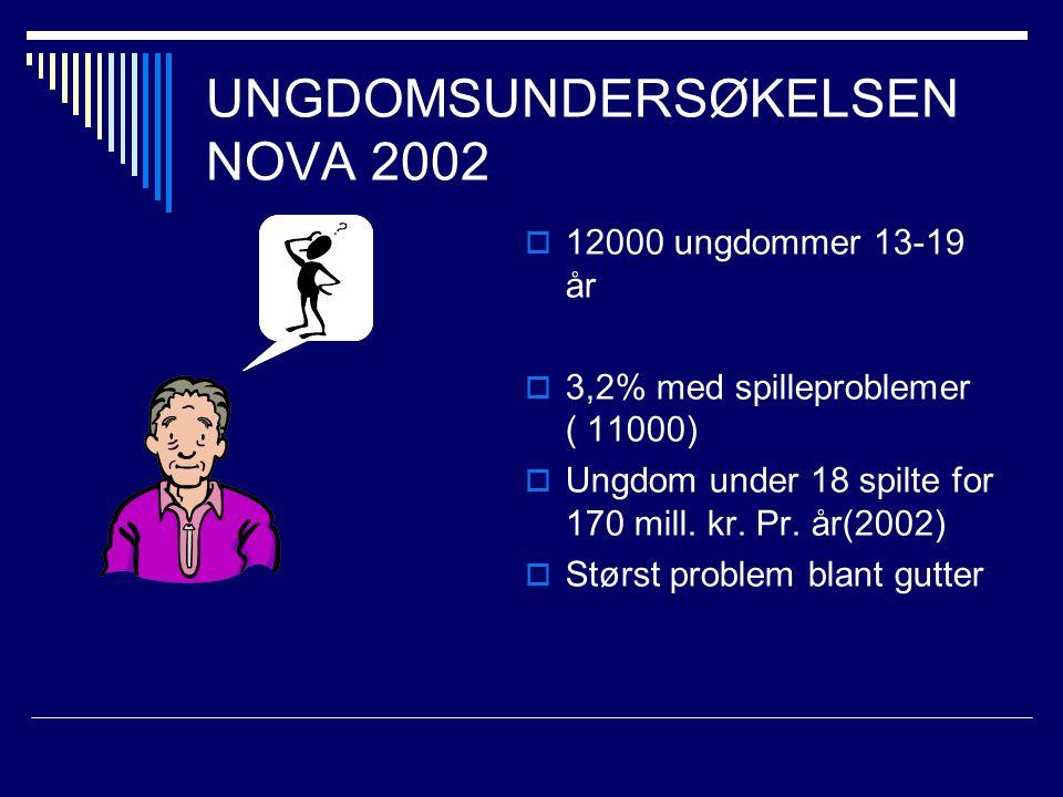 UNGDOMSUNDERSØKELSEN NOVA 2002  12000 ungdommer 13-19 år  3,2% med spilleproblemer ( 11000)  Ungdom under 18 spilte for 170 mill.