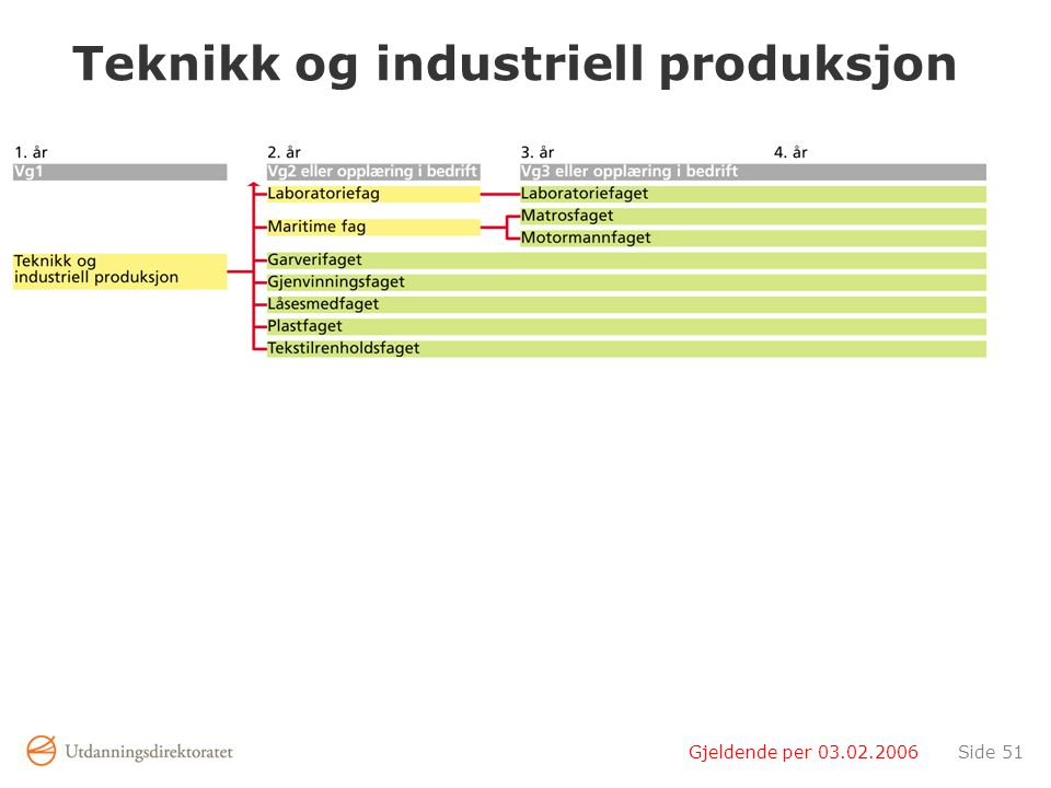 Gjeldende per 03.02.2006Side 51 Teknikk og industriell produksjon