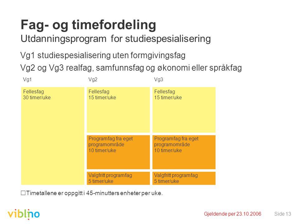 Gjeldende per 23.10.2006Side 13 Fag- og timefordeling Utdanningsprogram for studiespesialisering Vg1 studiespesialisering uten formgivingsfag Vg2 og Vg3 realfag, samfunnsfag og økonomi eller språkfag Timetallene er oppgitt i 45-minutters enheter per uke.