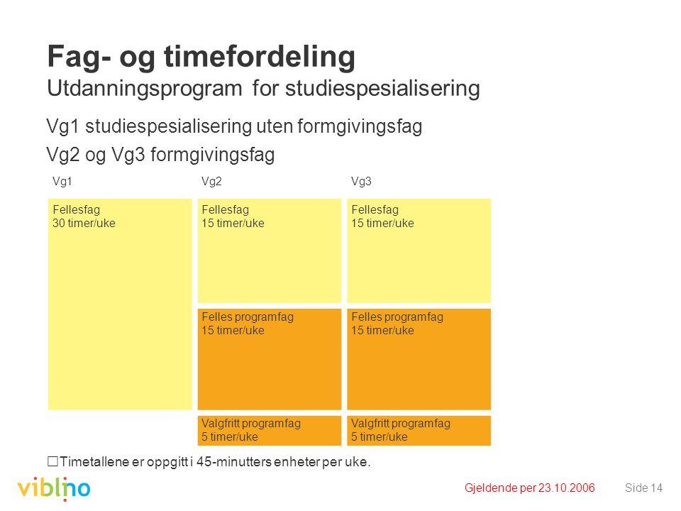 Gjeldende per 23.10.2006Side 14 Fag- og timefordeling Utdanningsprogram for studiespesialisering Vg1 studiespesialisering uten formgivingsfag Vg2 og Vg3 formgivingsfag Timetallene er oppgitt i 45-minutters enheter per uke.