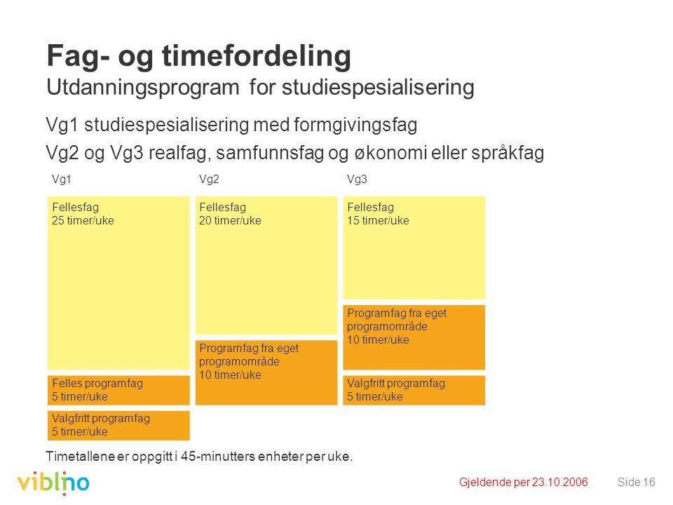 Gjeldende per 23.10.2006Side 16 Fag- og timefordeling Utdanningsprogram for studiespesialisering Vg1 studiespesialisering med formgivingsfag Vg2 og Vg3 realfag, samfunnsfag og økonomi eller språkfag Timetallene er oppgitt i 45-minutters enheter per uke.