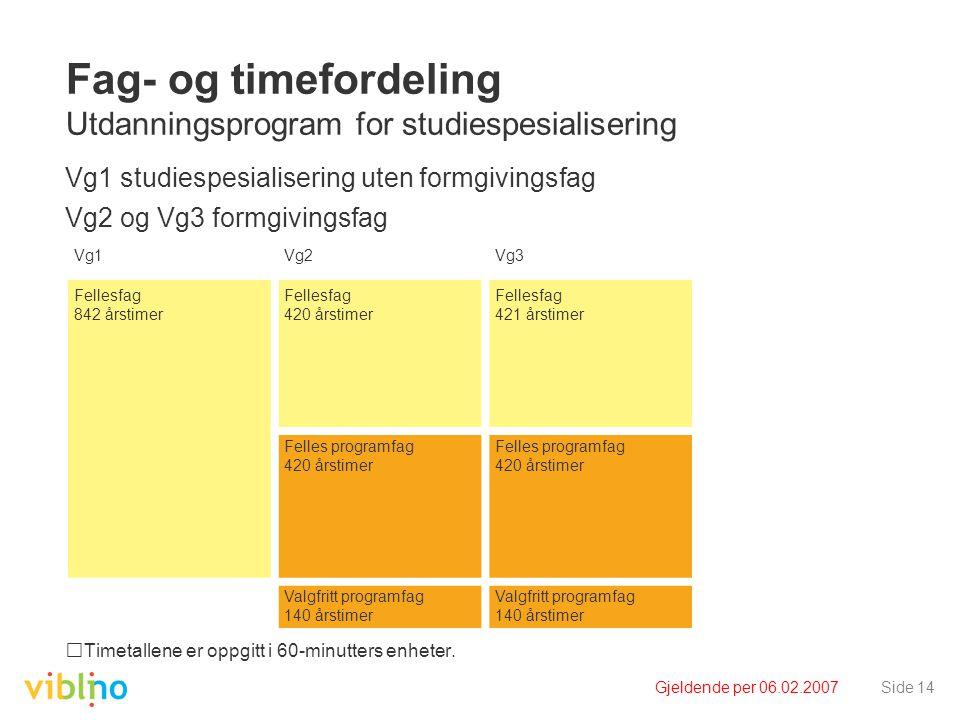 Gjeldende per 06.02.2007Side 14 Fag- og timefordeling Utdanningsprogram for studiespesialisering Vg1 studiespesialisering uten formgivingsfag Vg2 og Vg3 formgivingsfag Timetallene er oppgitt i 60-minutters enheter.