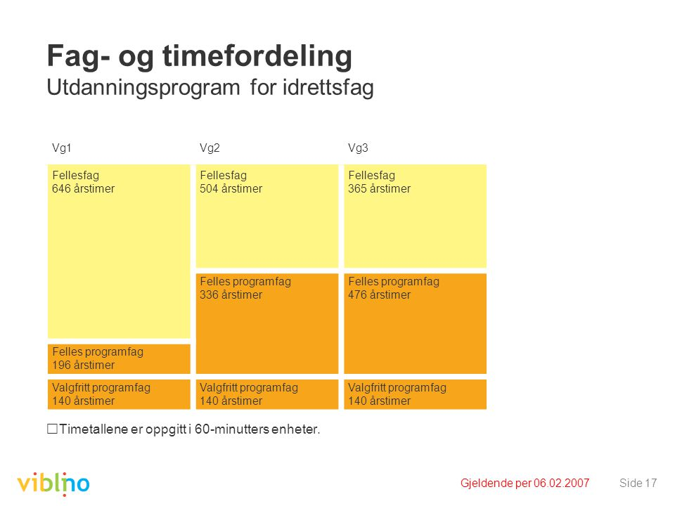 Gjeldende per 06.02.2007Side 17 Fag- og timefordeling Utdanningsprogram for idrettsfag Timetallene er oppgitt i 60-minutters enheter. Vg1Vg2Vg3 Felles