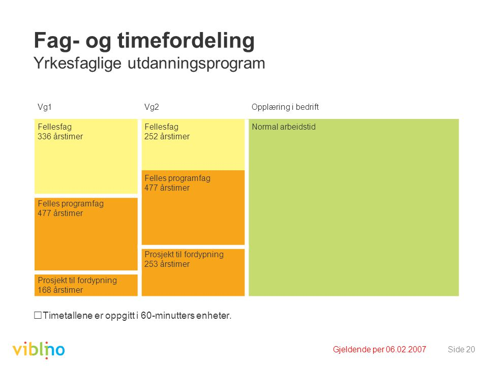 Gjeldende per 06.02.2007Side 20 Fag- og timefordeling Yrkesfaglige utdanningsprogram Timetallene er oppgitt i 60-minutters enheter. Vg1Vg2Opplæring i