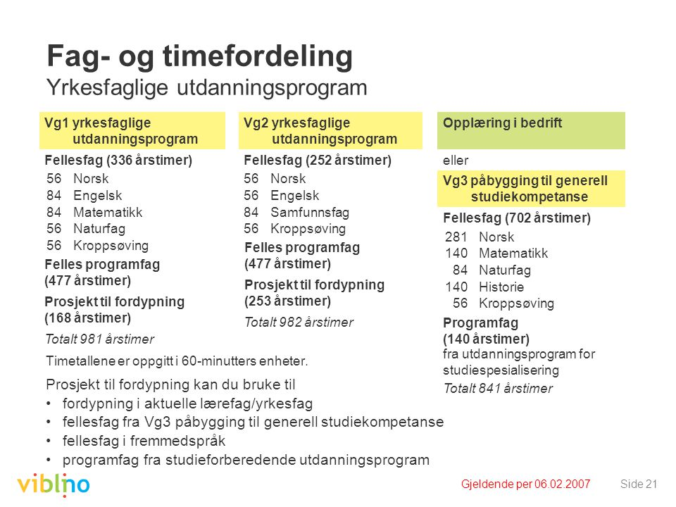 Gjeldende per 06.02.2007Side 21 Fag- og timefordeling Yrkesfaglige utdanningsprogram Timetallene er oppgitt i 60-minutters enheter.