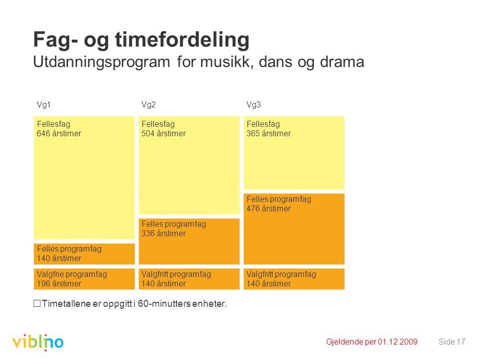 Gjeldende per 01.12.2009Side 17 Fag- og timefordeling Utdanningsprogram for musikk, dans og drama Timetallene er oppgitt i 60-minutters enheter. Vg1Vg