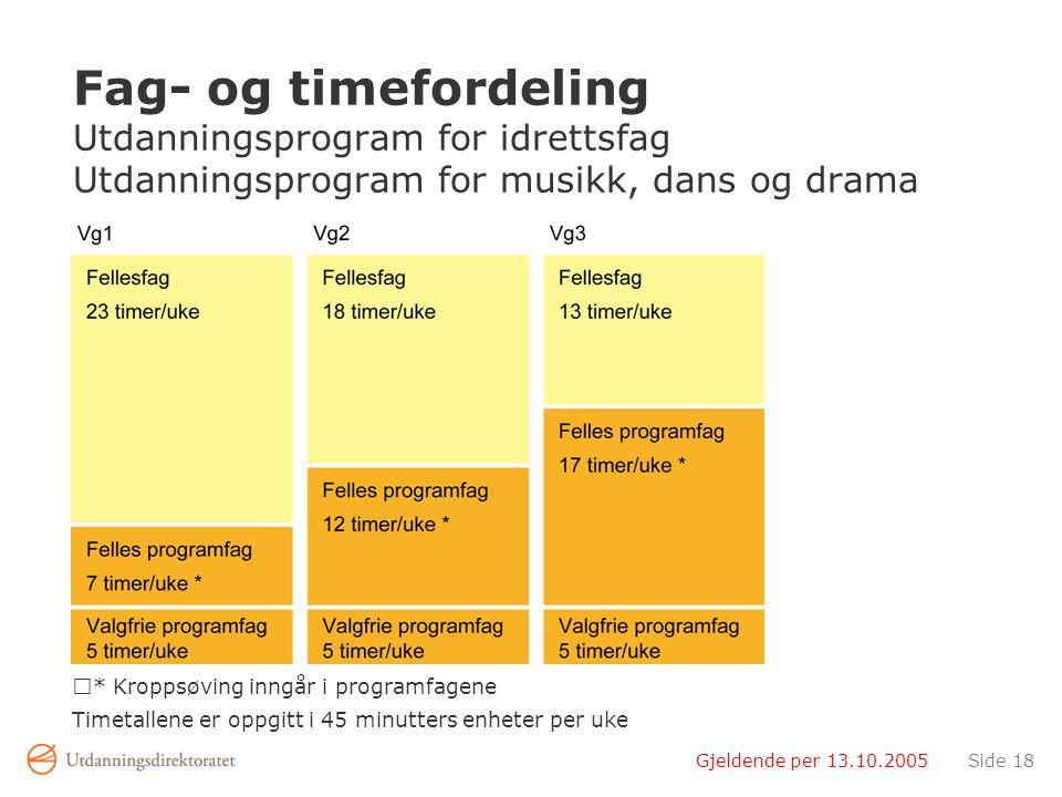 Gjeldende per 13.10.2005Side 18 Fag- og timefordeling Utdanningsprogram for idrettsfag Utdanningsprogram for musikk, dans og drama * Kroppsøving inngå