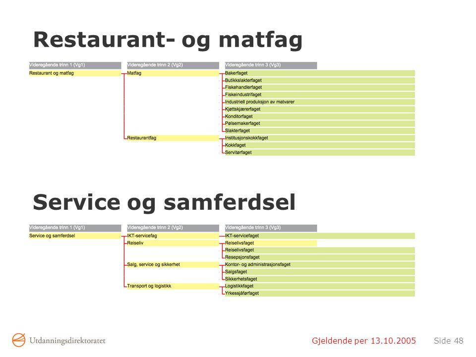 Gjeldende per 13.10.2005Side 48 Restaurant- og matfag Service og samferdsel