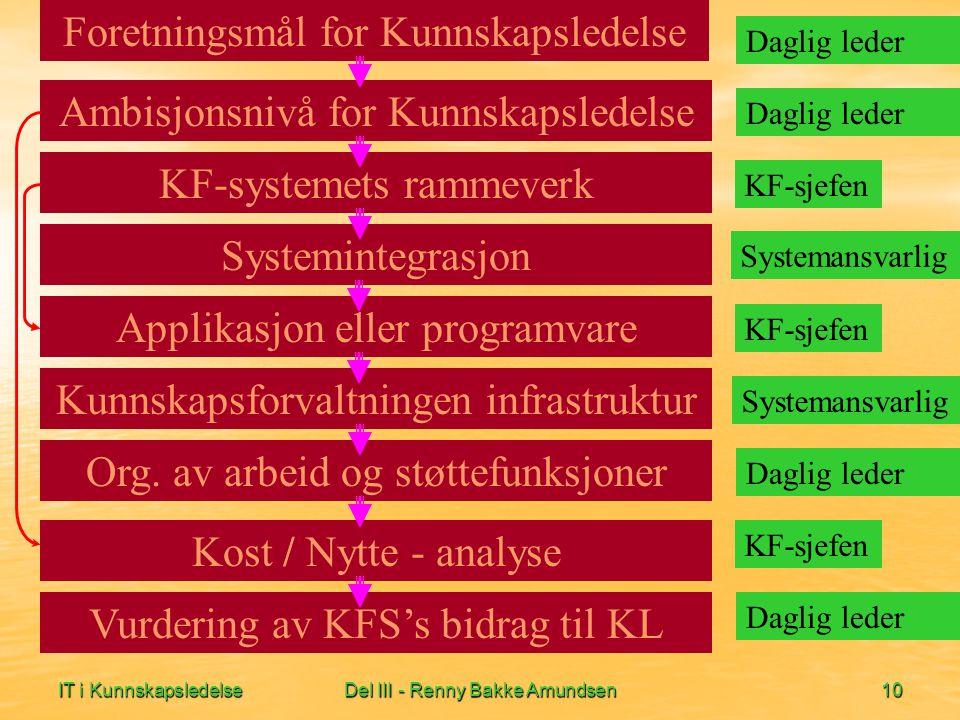 IT i KunnskapsledelseDel III - Renny Bakke Amundsen10 Foretningsmål for Kunnskapsledelse Daglig leder KF-sjefen Systemansvarlig KF-sjefen Systemansvarlig Daglig leder KF-sjefen Daglig leder KF-systemets rammeverk Systemintegrasjon Applikasjon eller programvare Kunnskapsforvaltningen infrastruktur Org.