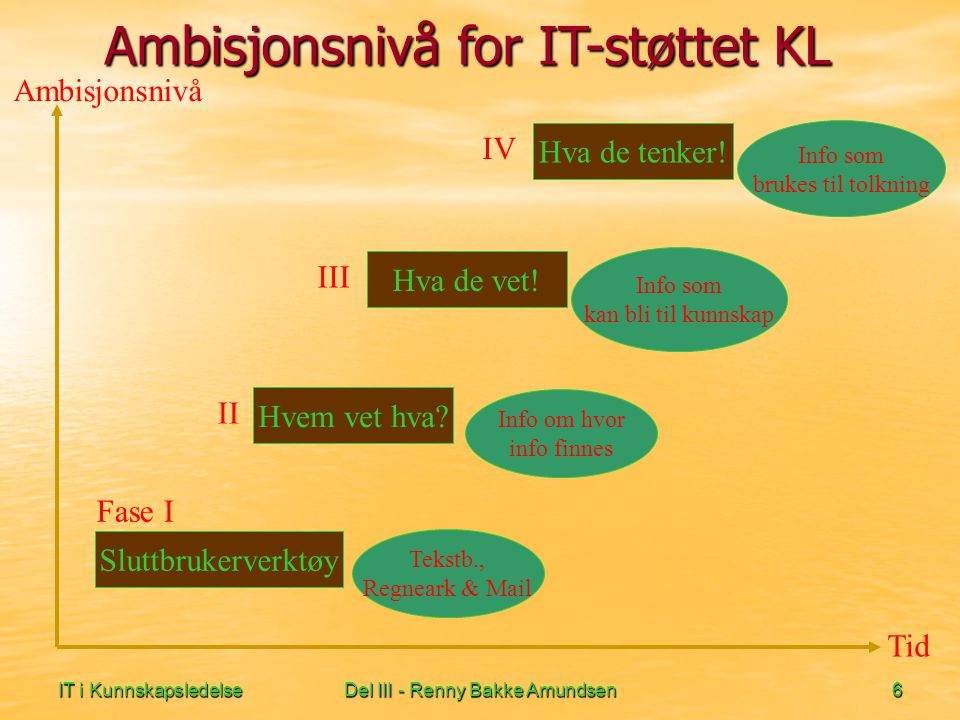 IT i KunnskapsledelseDel III - Renny Bakke Amundsen17 Suksesskriterier III Standard, fleksibel kunnskapsstruktur -> Kunnskap er ikke lett definerbart (Fuzzy) :) kategorisering og mening endres -> Det er vanskelig å trekke relevant informasjon fra et kunnskapsvelv uten god struktur.