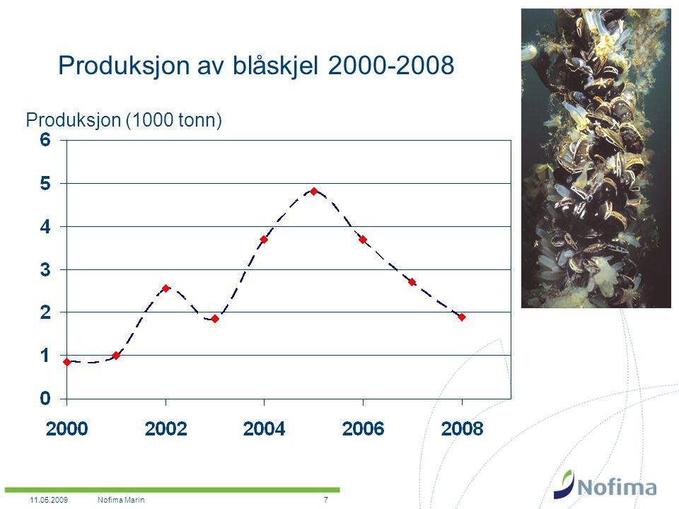 11.05.2009Nofima Marin7 Produksjon av blåskjel 2000-2008 Produksjon (1000 tonn)