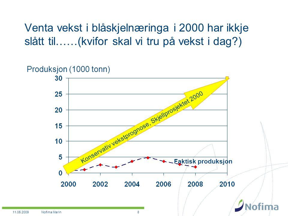 11.05.2009Nofima Marin8 Venta vekst i blåskjelnæringa i 2000 har ikkje slått til……(kvifor skal vi tru på vekst i dag ) Konservativ vekstprognose, Skjellprosjektet 2000 Produksjon (1000 tonn) Faktisk produksjon