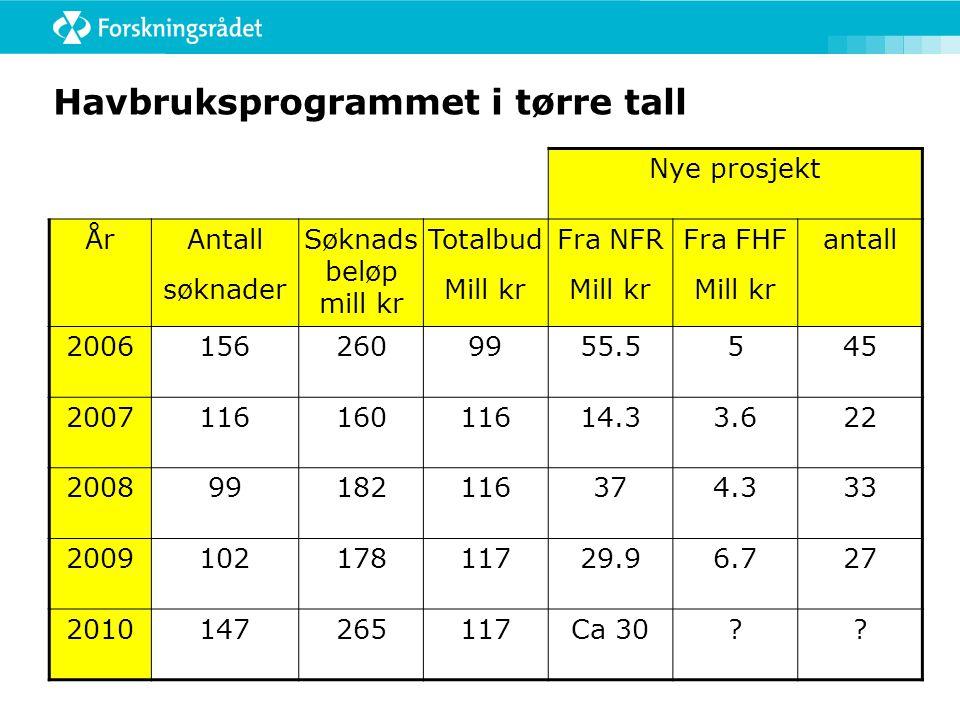 Havbruksprogrammet i tørre tall Nye prosjekt ÅrAntall søknader Søknads beløp mill kr Totalbud Mill kr Fra NFR Mill kr Fra FHF Mill kr antall 20061562609955.5545 200711616011614.33.622 200899182116374.333 200910217811729.96.727 2010147265117Ca 30