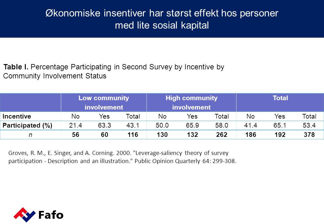 Økonomiske insentiver har størst effekt hos personer med lite sosial kapital Low community involvement High community involvement Total IncentiveNoYesTotalNoYesTotalNoYesTotal Participated (%)21.463.343.150.065.958.041.465.153.4 n5660116130132262186192378 Table I.