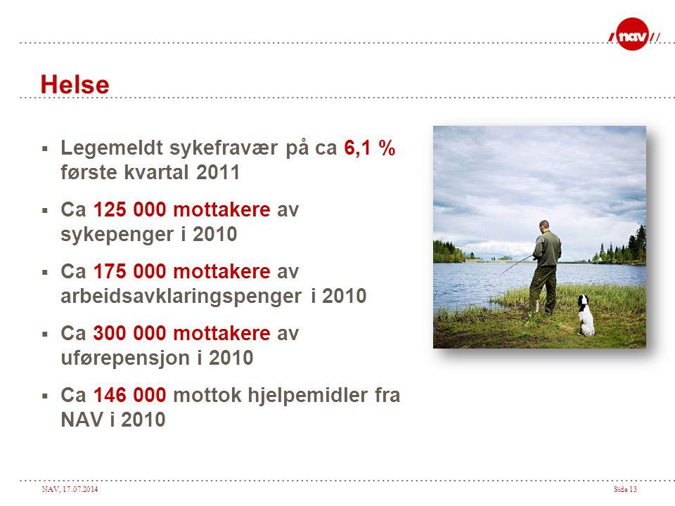 NAV, 17.07.2014Side 13 Helse  Legemeldt sykefravær på ca 6,1 % første kvartal 2011  Ca 125 000 mottakere av sykepenger i 2010  Ca 175 000 mottakere