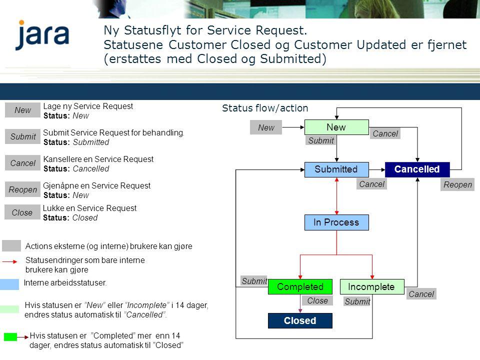 Status flow/action New Submit Cancel Reopen Statusendringer som bare interne brukere kan gjøre Actions eksterne (og interne) brukere kan gjøre Lage ny