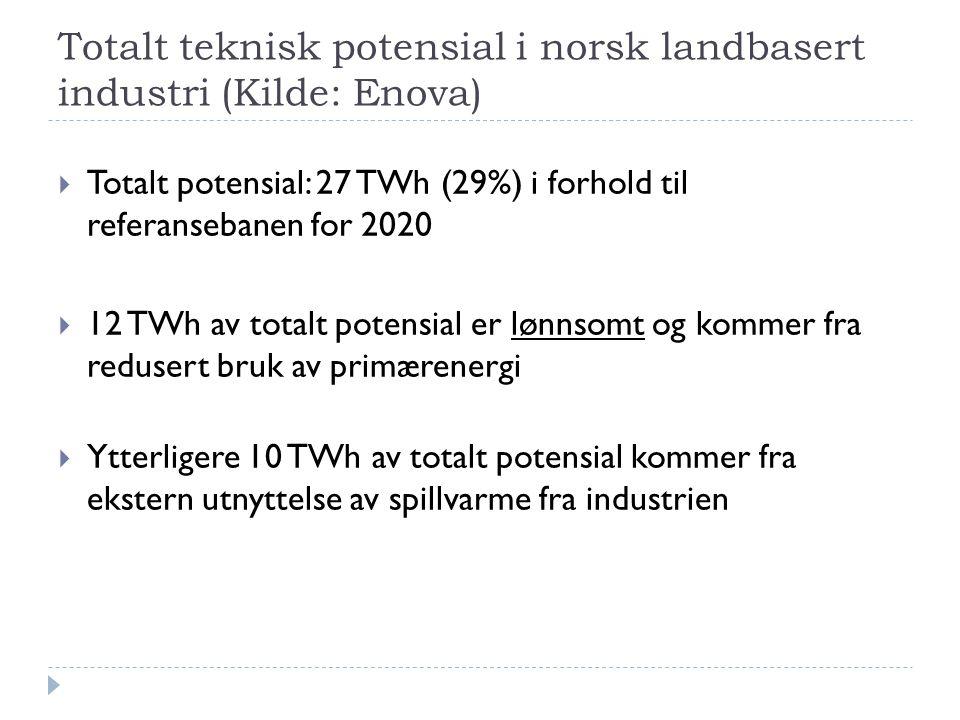 Totalt teknisk potensial i norsk landbasert industri (Kilde: Enova)  Totalt potensial: 27 TWh (29%) i forhold til referansebanen for 2020  12 TWh av