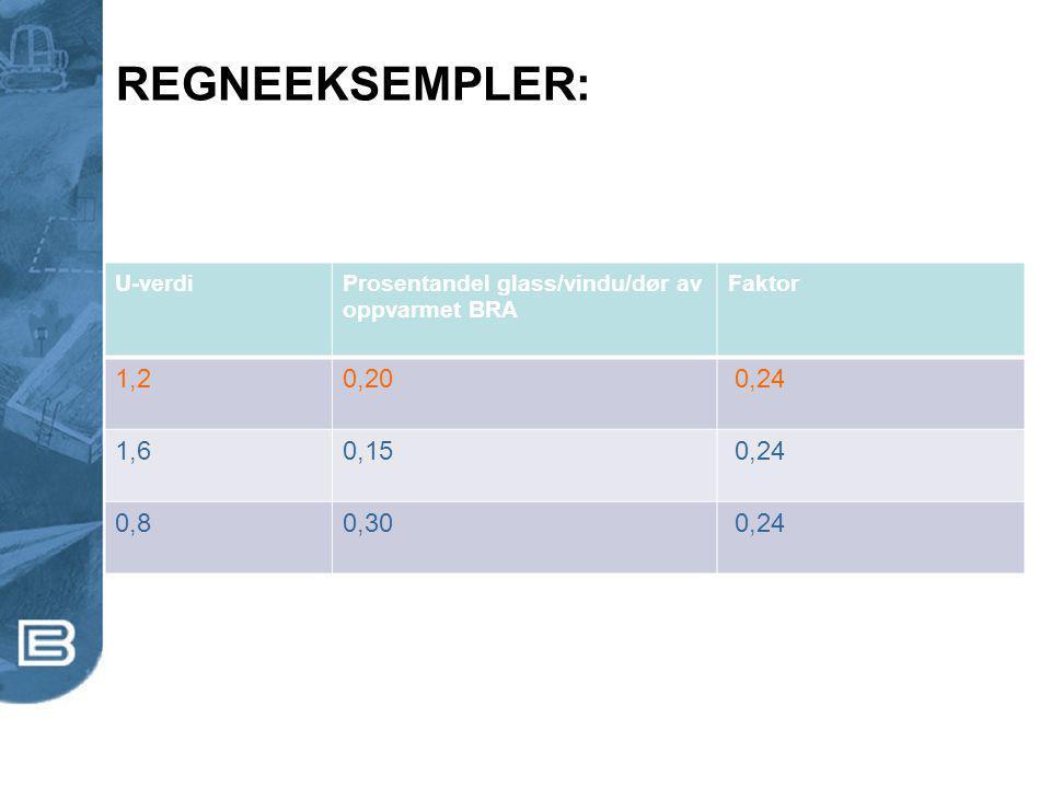 REGNEEKSEMPLER: U-verdiProsentandel glass/vindu/dør av oppvarmet BRA Faktor 1,20,20 0,24 1,60,15 0,24 0,80,30 0,24