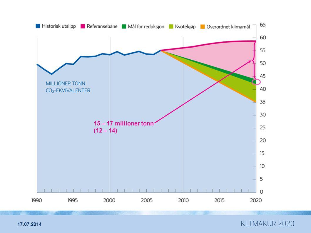 15 – 17 millioner tonn (12 – 14) 17.07.2014