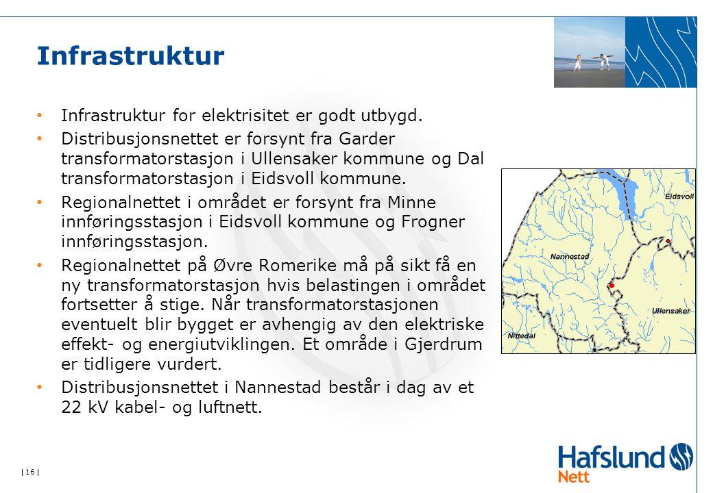  16  Infrastruktur Infrastruktur for elektrisitet er godt utbygd. Distribusjonsnettet er forsynt fra Garder transformatorstasjon i Ullensaker kommun