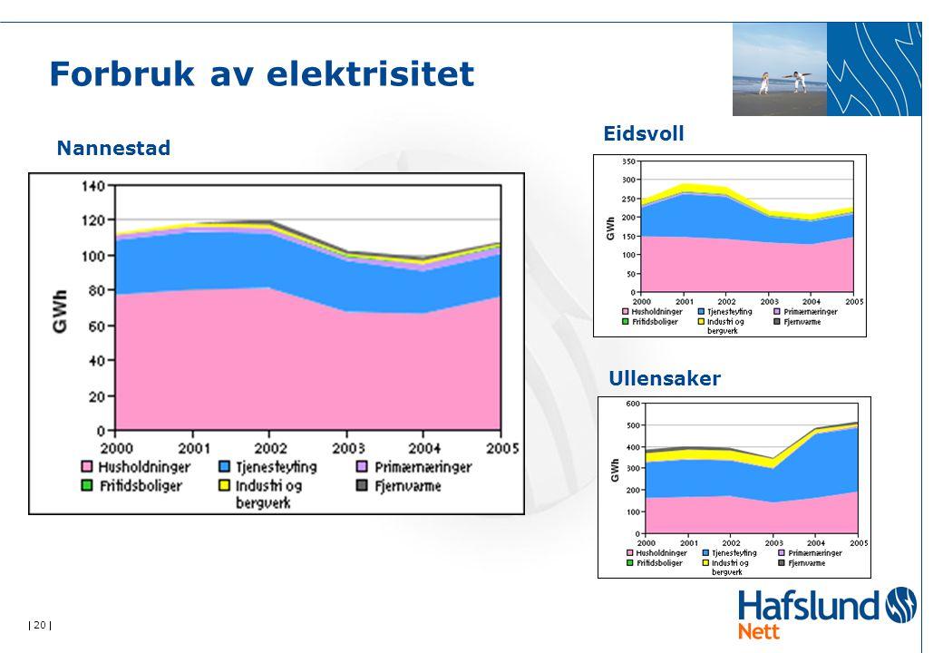  20  Forbruk av elektrisitet Eidsvoll Nannestad Ullensaker
