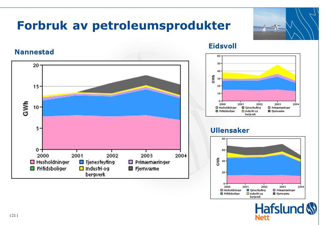  21  Forbruk av petroleumsprodukter Nannestad Eidsvoll Ullensaker