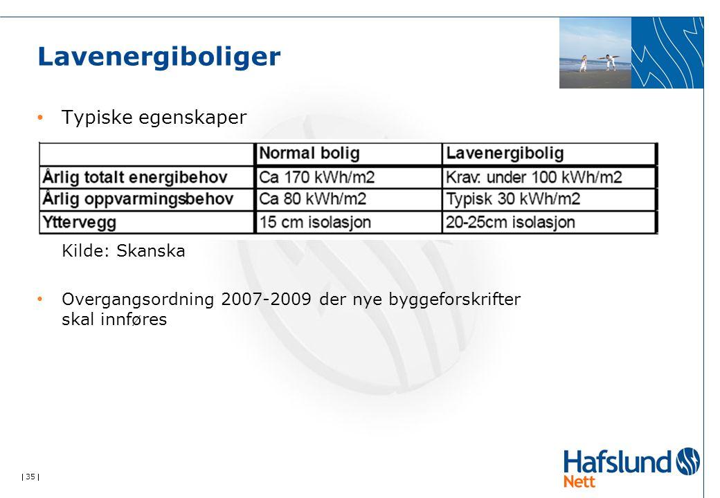  35  Lavenergiboliger Typiske egenskaper Kilde: Skanska Overgangsordning 2007-2009 der nye byggeforskrifter skal innføres