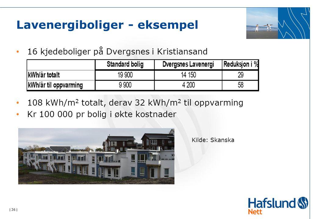  36  Lavenergiboliger - eksempel 16 kjedeboliger på Dvergsnes i Kristiansand 108 kWh/m 2 totalt, derav 32 kWh/m 2 til oppvarming Kr 100 000 pr bolig