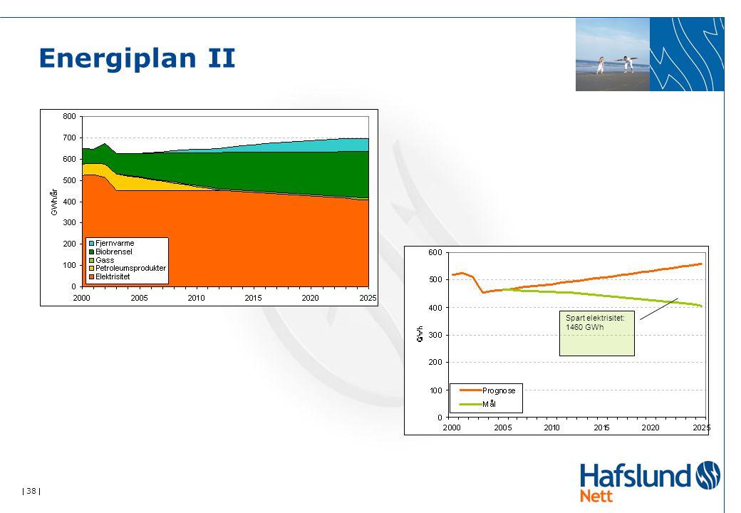  38  Energiplan II Spart elektrisitet: 1460 GWh