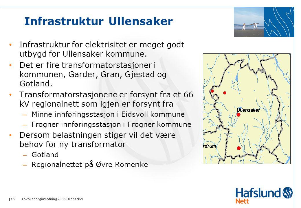  16  Lokal energiutredning 2006 Ullensaker Infrastruktur Ullensaker Infrastruktur for elektrisitet er meget godt utbygd for Ullensaker kommune. Det
