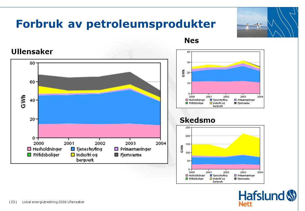  23  Lokal energiutredning 2006 Ullensaker Forbruk av petroleumsprodukter Ullensaker Nes Skedsmo