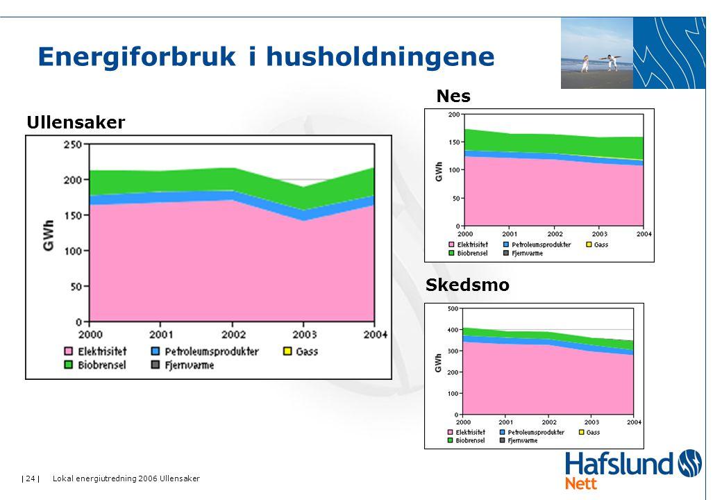  24  Lokal energiutredning 2006 Ullensaker Energiforbruk i husholdningene Ullensaker Nes Skedsmo
