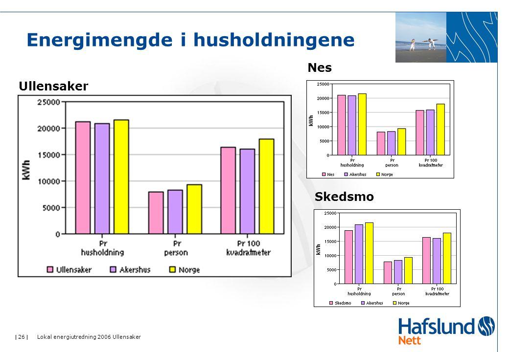  26  Lokal energiutredning 2006 Ullensaker Energimengde i husholdningene Ullensaker Nes Skedsmo