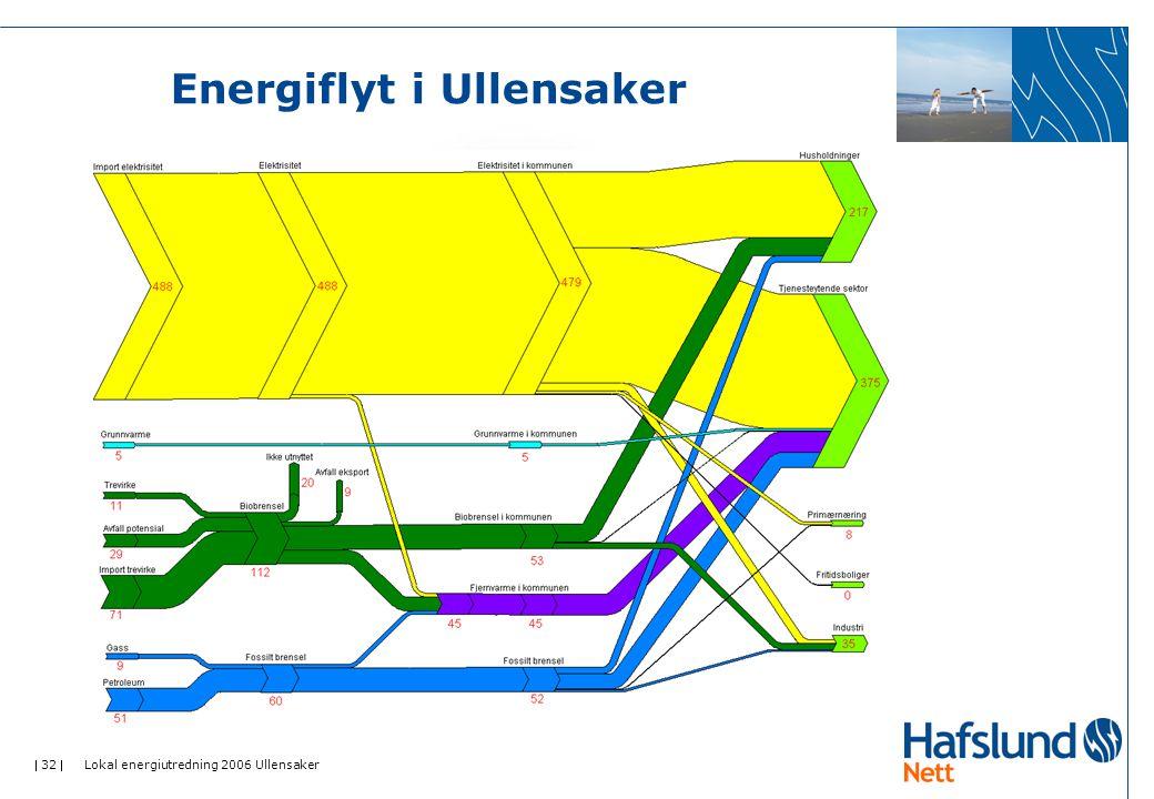  32  Lokal energiutredning 2006 Ullensaker Energiflyt i Ullensaker