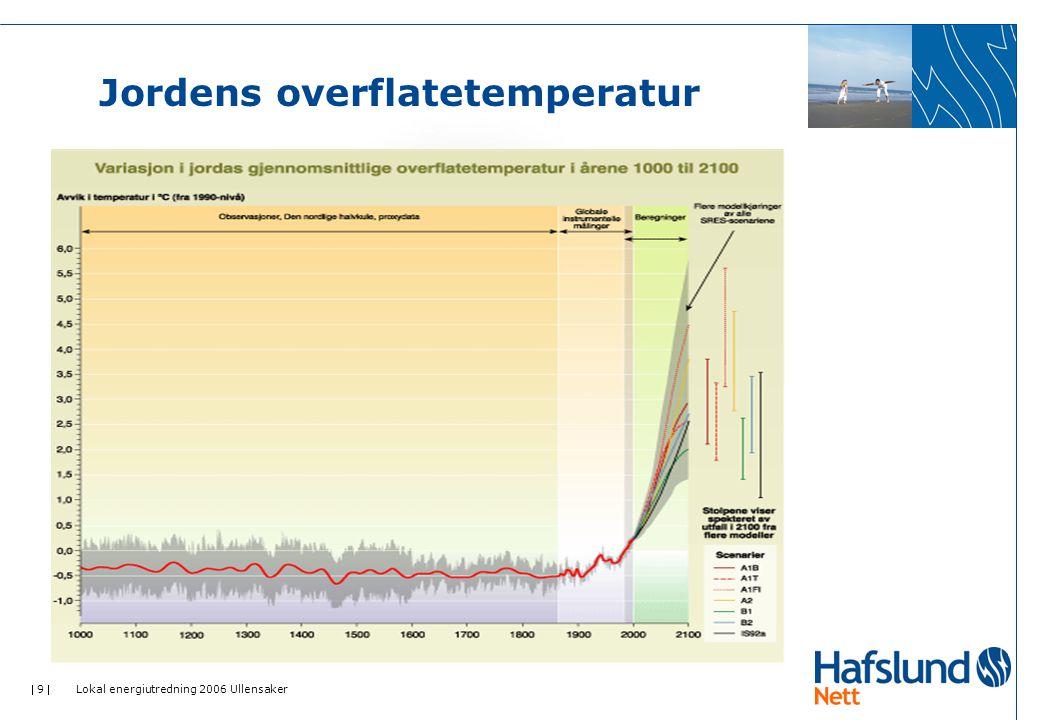  40  Lokal energiutredning 2006 Ullensaker Bruk av alternativ energi i nye boliger Antall boenheter a 100 m 2 :600 Energibehov til varme, ventilasjon og tappevann : 4,8 GWh Energibehov til teknisk utstyr, belysning etc.