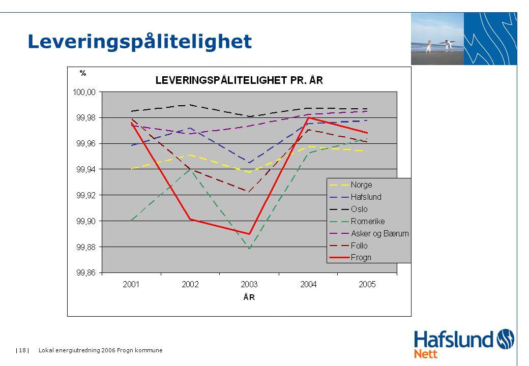  18  Lokal energiutredning 2006 Frogn kommune Leveringspålitelighet