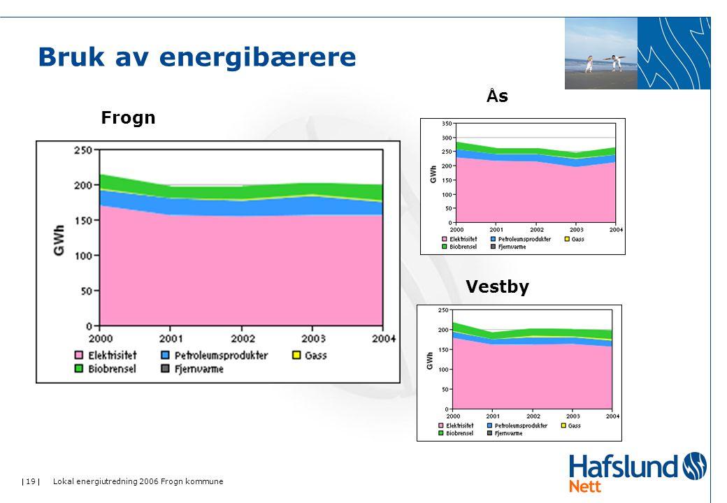  19  Lokal energiutredning 2006 Frogn kommune Bruk av energibærere Frogn ÅsÅs Vestby