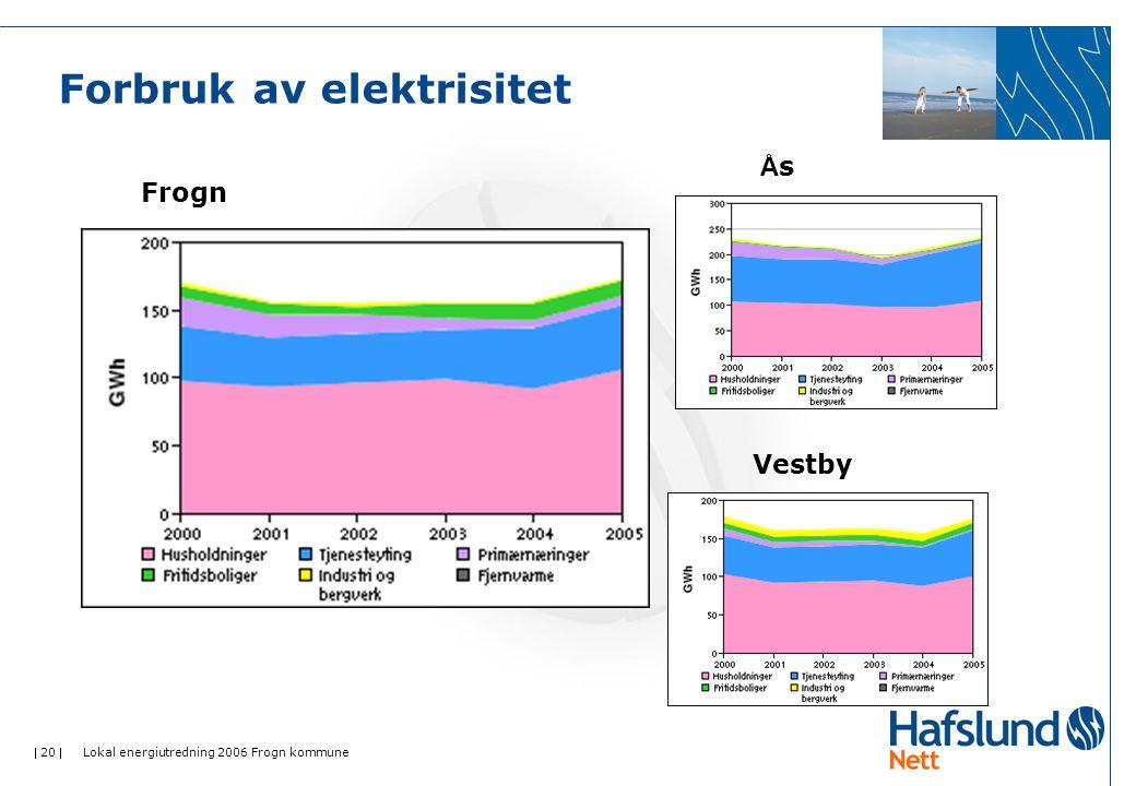  20  Lokal energiutredning 2006 Frogn kommune Forbruk av elektrisitet Frogn ÅsÅs Vestby