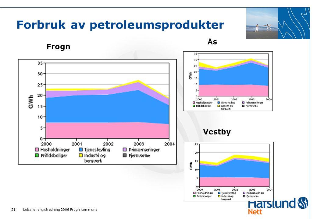  21  Lokal energiutredning 2006 Frogn kommune Forbruk av petroleumsprodukter Frogn ÅsÅs Vestby