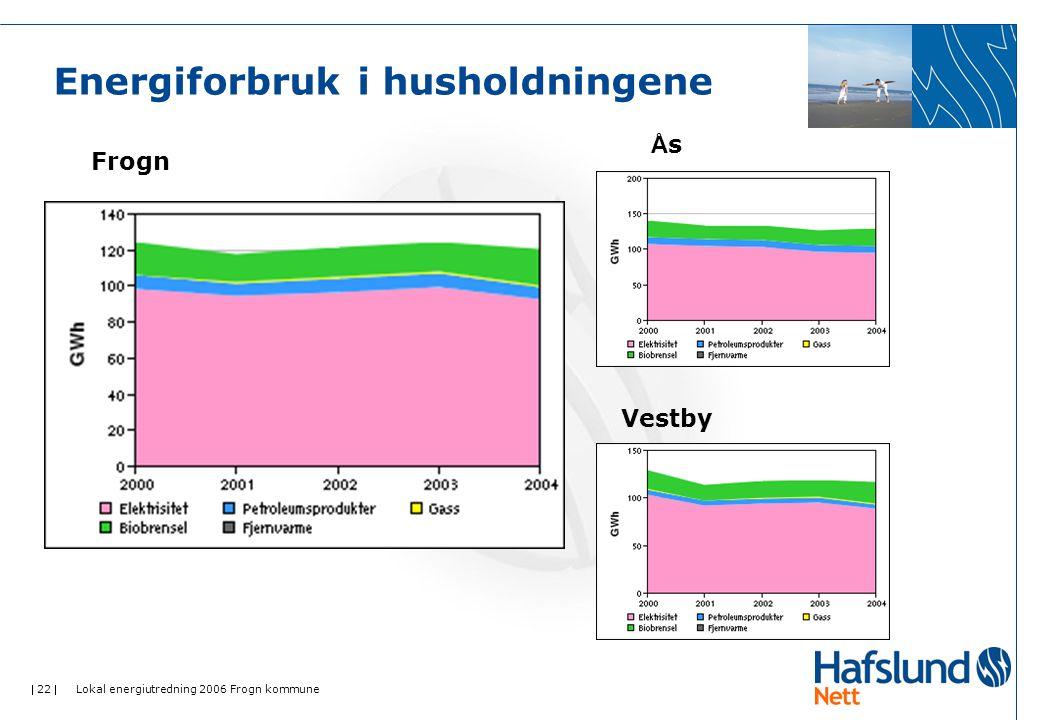  22  Lokal energiutredning 2006 Frogn kommune Energiforbruk i husholdningene Frogn ÅsÅs Vestby