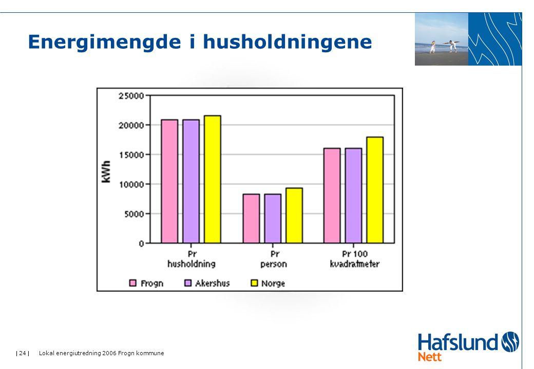  24  Lokal energiutredning 2006 Frogn kommune Energimengde i husholdningene
