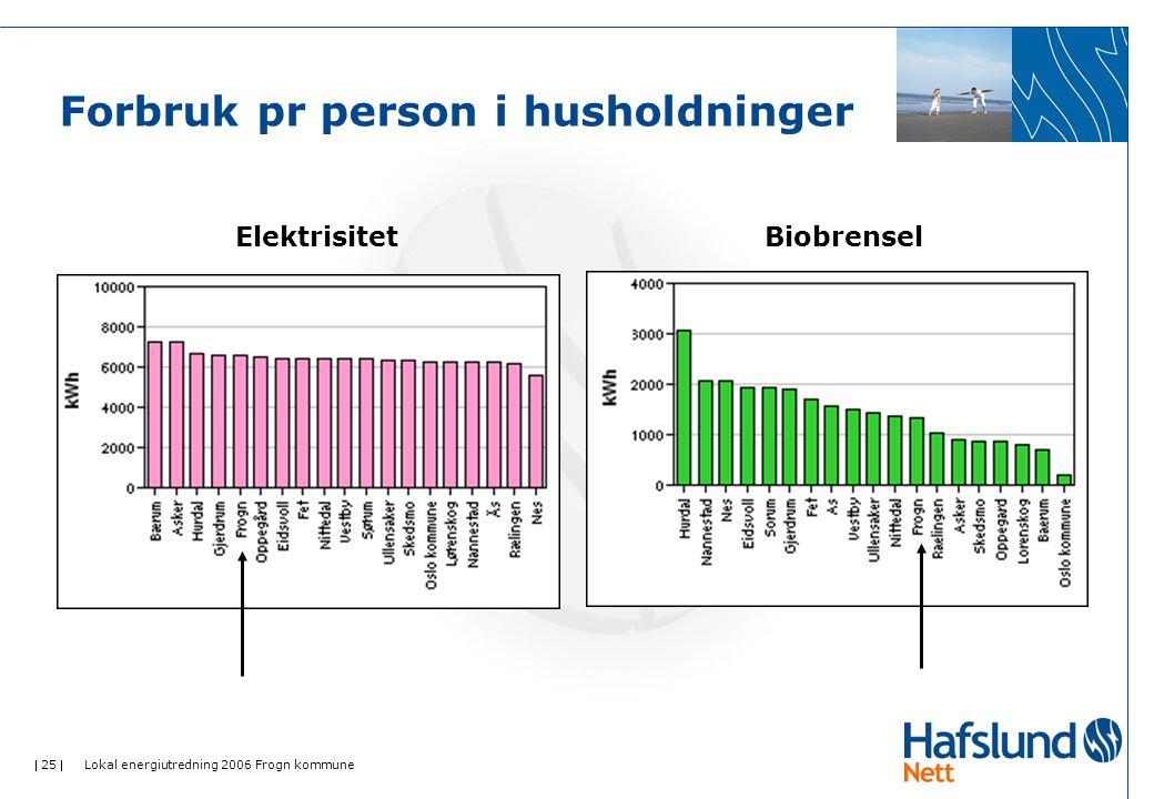  25  Lokal energiutredning 2006 Frogn kommune Forbruk pr person i husholdninger ElektrisitetBiobrensel