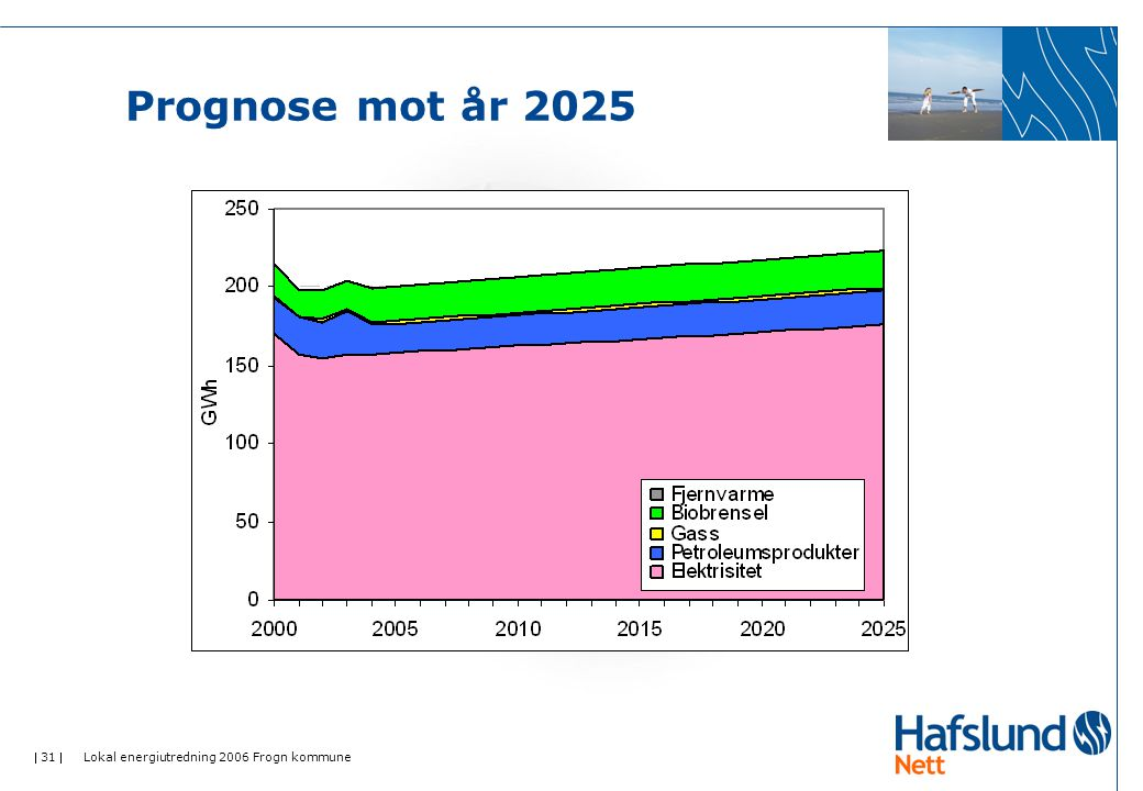  31  Lokal energiutredning 2006 Frogn kommune Prognose mot år 2025